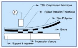 transfert-ruban-film